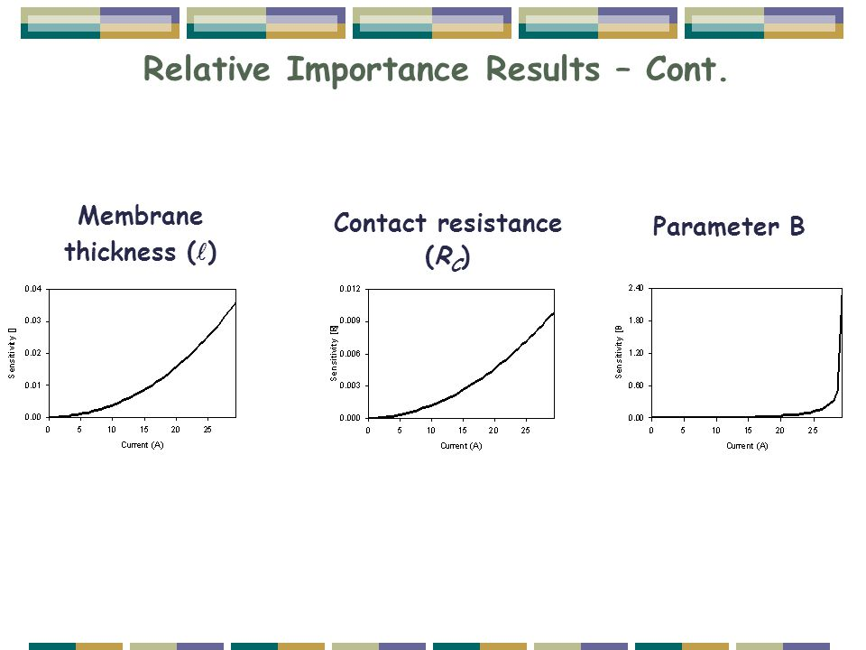 Relative Importance Results – Cont. Membrane thickness ( ) Contact resistance (R C ) Parameter B