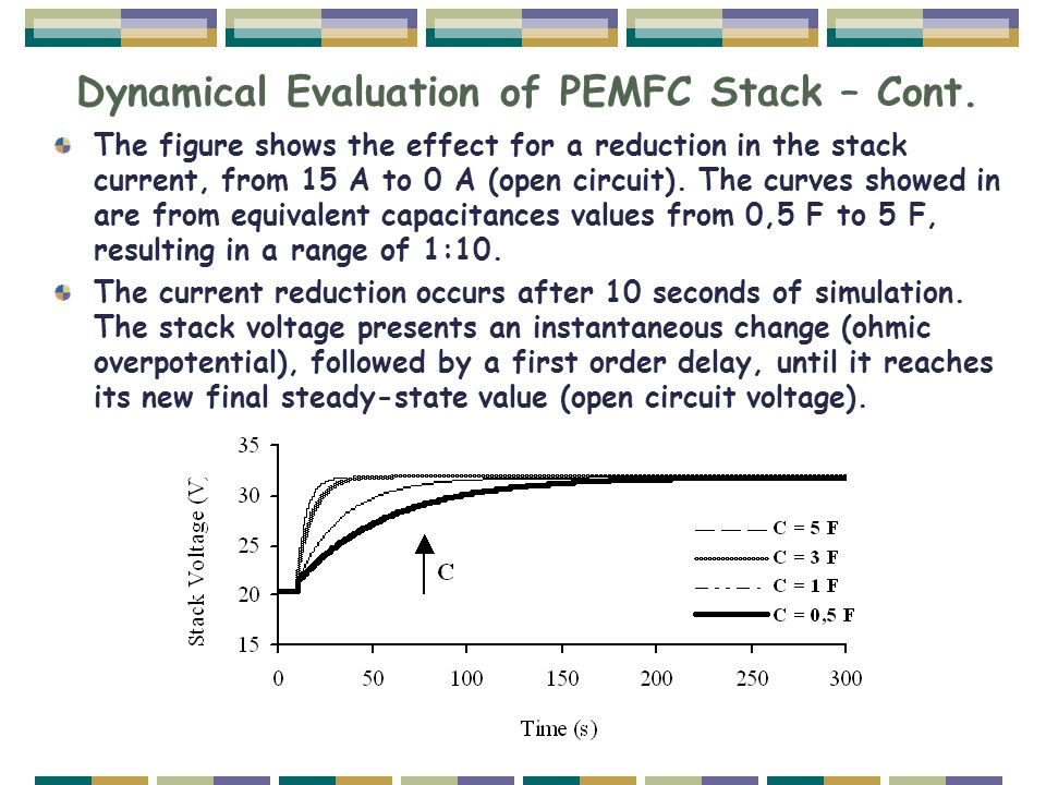 Dynamical Evaluation of PEMFC Stack – Cont. The figure shows the effect for a reduction in the stack current, from 15 A to 0 A (open circuit). The cur