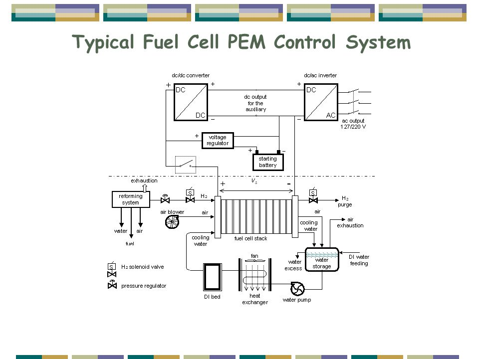 Typical Fuel Cell PEM Control System
