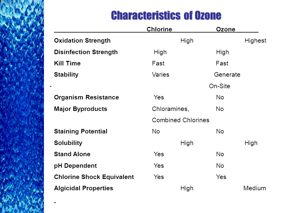 Characteristics of Ozone Chlorine Ozone Oxidation Strength High Highest Disinfection Strength High High Kill Time Fast Fast Stability Varies Generate On-Site Organism Resistance Yes No Major Byproducts Chloramines, No Combined Chlorines Staining Potential No No Solubility High High Stand Alone Yes No pH Dependent Yes No Chlorine Shock Equivalent Yes Yes Algicidal Properties High Medium