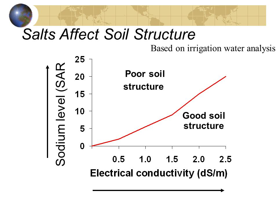 Salts Affect Soil Structure Poor soil structure Good soil structure Sodium level (SAR) Based on irrigation water analysis