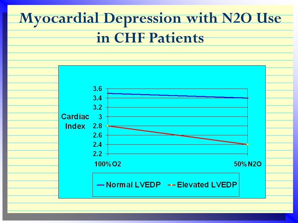 Effects on Systems  Cardiovascular  normally, no meaningful changes in heart rate or pressure  myocardial depression with cardiac decompensation (c