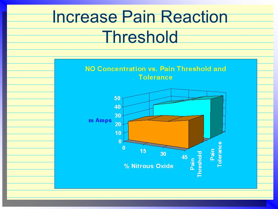 Increase Pain Reaction Threshold