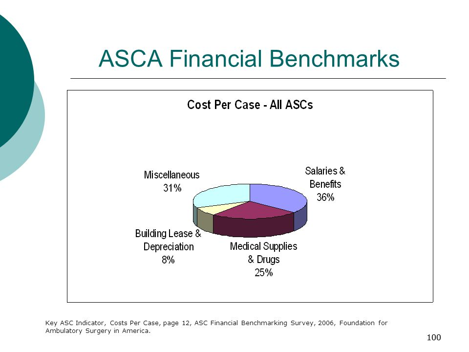 100 ASCA Financial Benchmarks Key ASC Indicator, Costs Per Case, page 12, ASC Financial Benchmarking Survey, 2006, Foundation for Ambulatory Surgery in America.