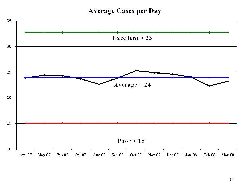 61 Cases per Day