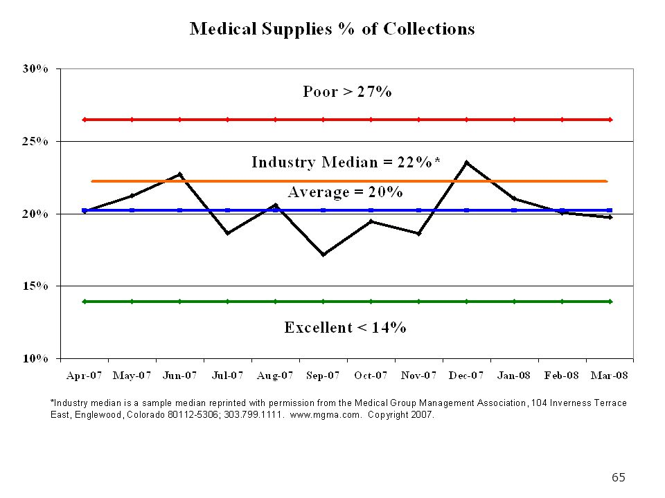 65 Supplies % of Collections