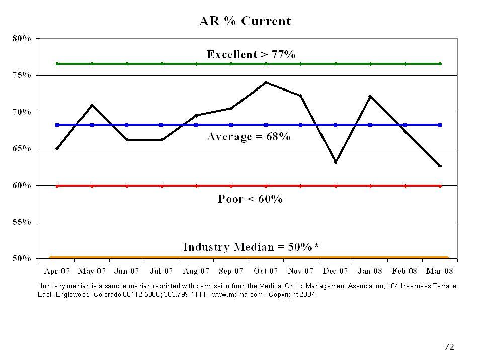 72 AR Percentage Current