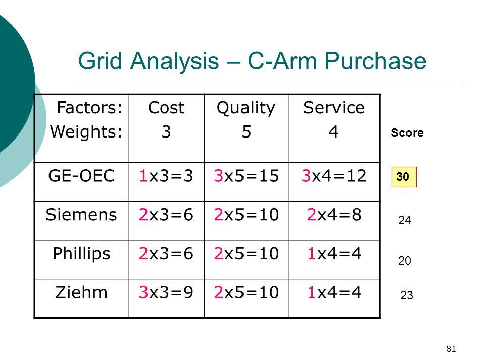81 Grid Analysis – C-Arm Purchase Factors: Weights: Cost 3 Quality 5 Service 4 GE-OEC1x3=33x5=153x4=12 Siemens2x3=62x5=102x4=8 Phillips2x3=62x5=101x4=4 Ziehm3x3=92x5=101x4=4 Score 30 24 20 23