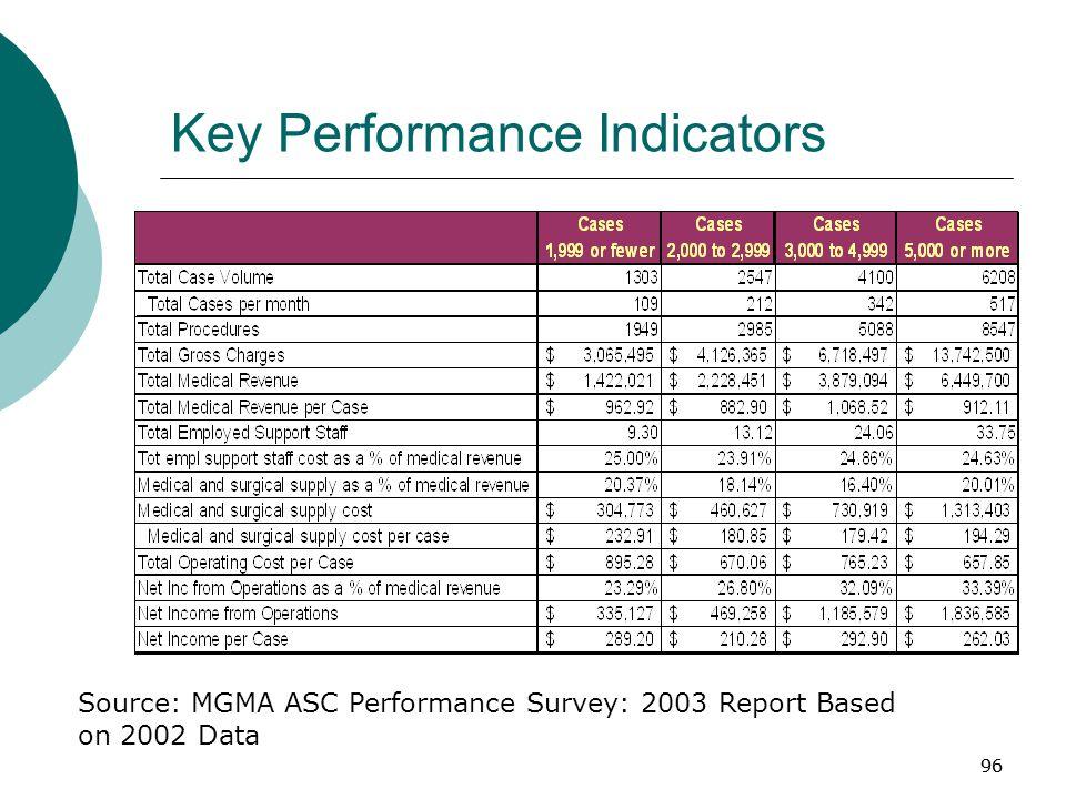 96 Key Performance Indicators Source: MGMA ASC Performance Survey: 2003 Report Based on 2002 Data