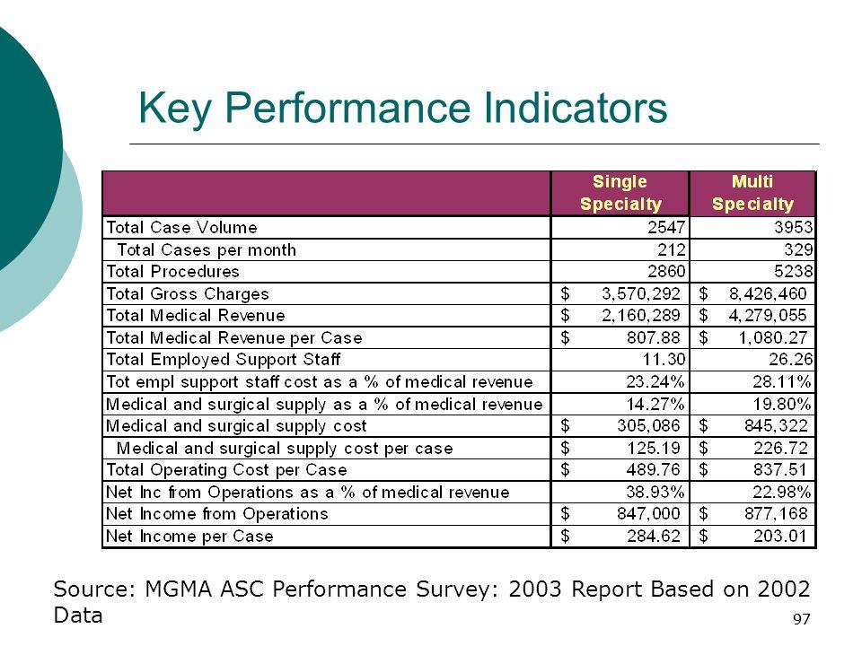 97 Key Performance Indicators Source: MGMA ASC Performance Survey: 2003 Report Based on 2002 Data