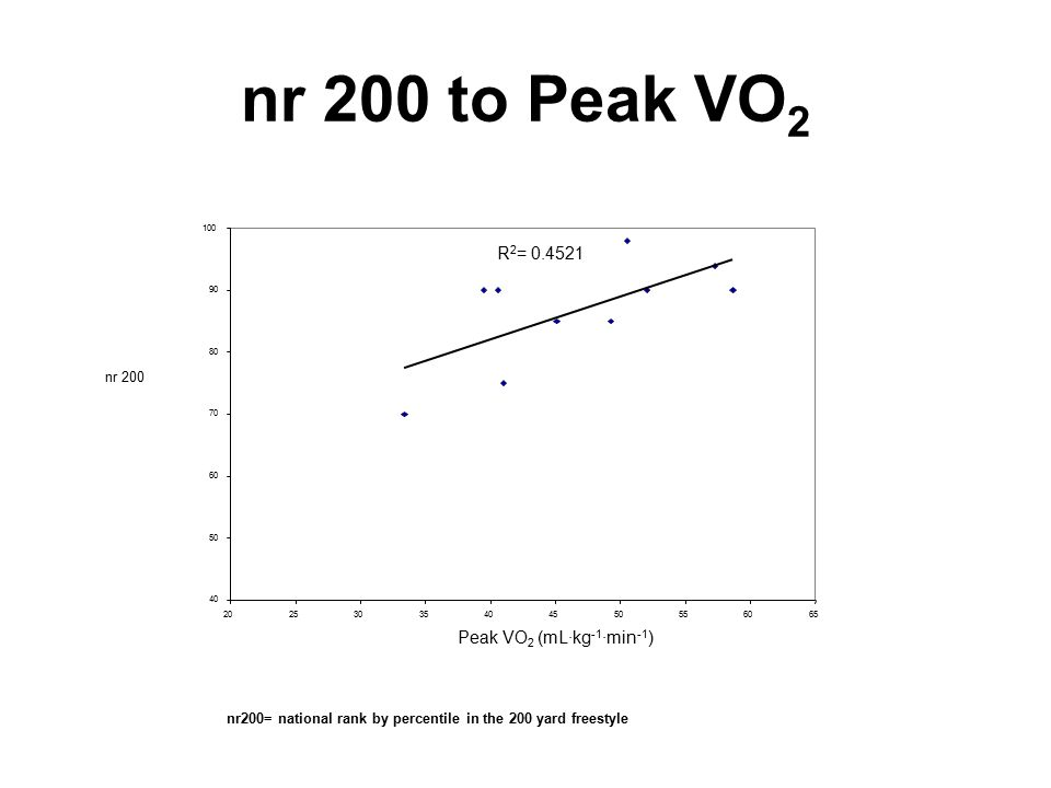 nr 200 to Peak VO 2 R 2 = 0.4521 40 50 60 70 80 90 100 20253035404550556065 Peak VO 2 (mL·kg -1 ·min -1 ) nr 200 nr200= national rank by percentile in the 200 yard freestyle