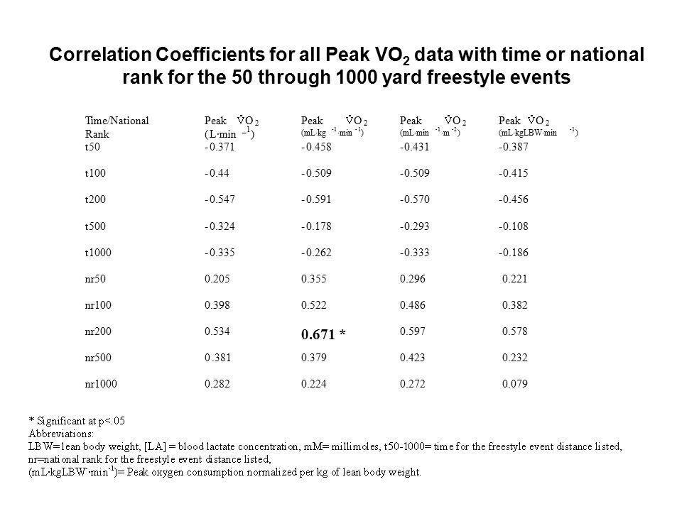 Correlation Coefficients for all Peak VO 2 data with time or national rank for the 50 through 1000 yard freestyle events