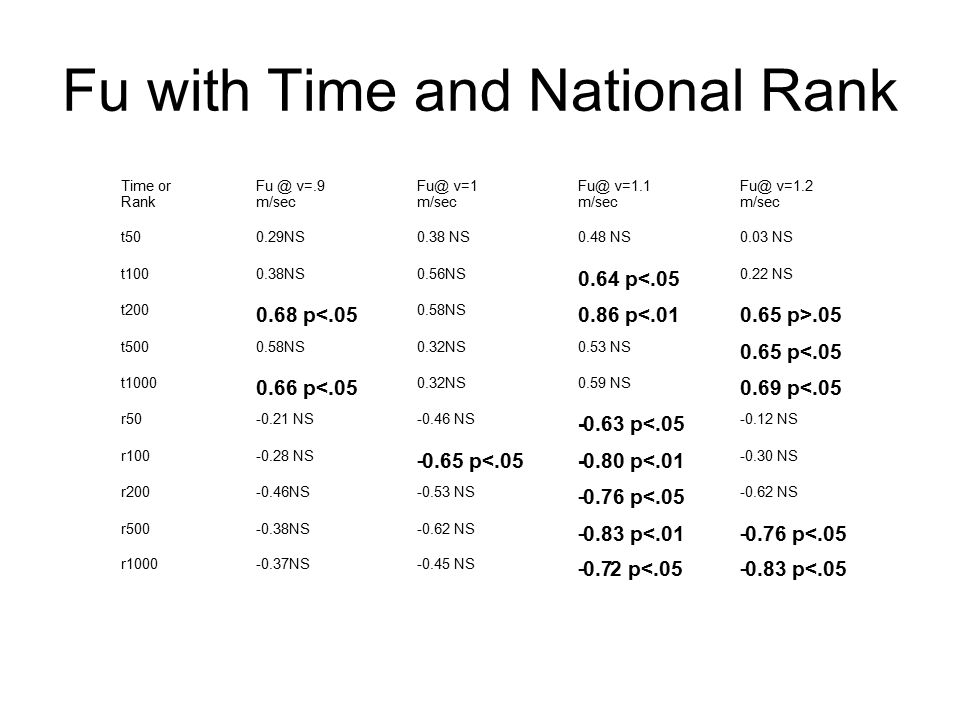 Fu with Time and National Rank Time or Rank Fu @ v=.9 m/sec Fu@ v=1 m/sec Fu@ v=1.1 m/sec Fu@ v=1.2 m/sec t50 0.29NS 0.38 NS 0.48 NS 0.03 NS t100 0.38NS 0.56NS 0.64 p<.05 0.22 NS t200 0.68 p<.05 0.58NS 0.86 p<.01 0.65 p>.05 t500 0.58NS 0.32NS 0.53 NS 0.65 p<.05 t1000 0.66 p<.05 0.32NS 0.59 NS 0.69 p<.05 r50 -0.21 NS -0.46 NS -0.63 p<.05 -0.12 NS r100 -0.28 NS -0.65 p<.05 -0.80 p<.01 -0.30 NS r200 -0.46NS -0.53 NS -0.76 p<.05 -0.62 NS r500 -0.38NS -0.62 NS -0.83 p<.01 -0.76 p<.05 r1000 -0.37NS -0.45 NS -0.7 2 p<.05 -0.83 p<.05