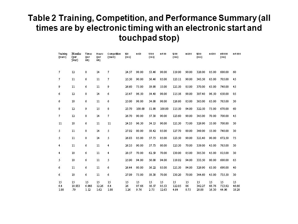 Table 2 Training, Competition, and Performance Summary (all times are by electronic timing with an electronic start and touchpad stop)
