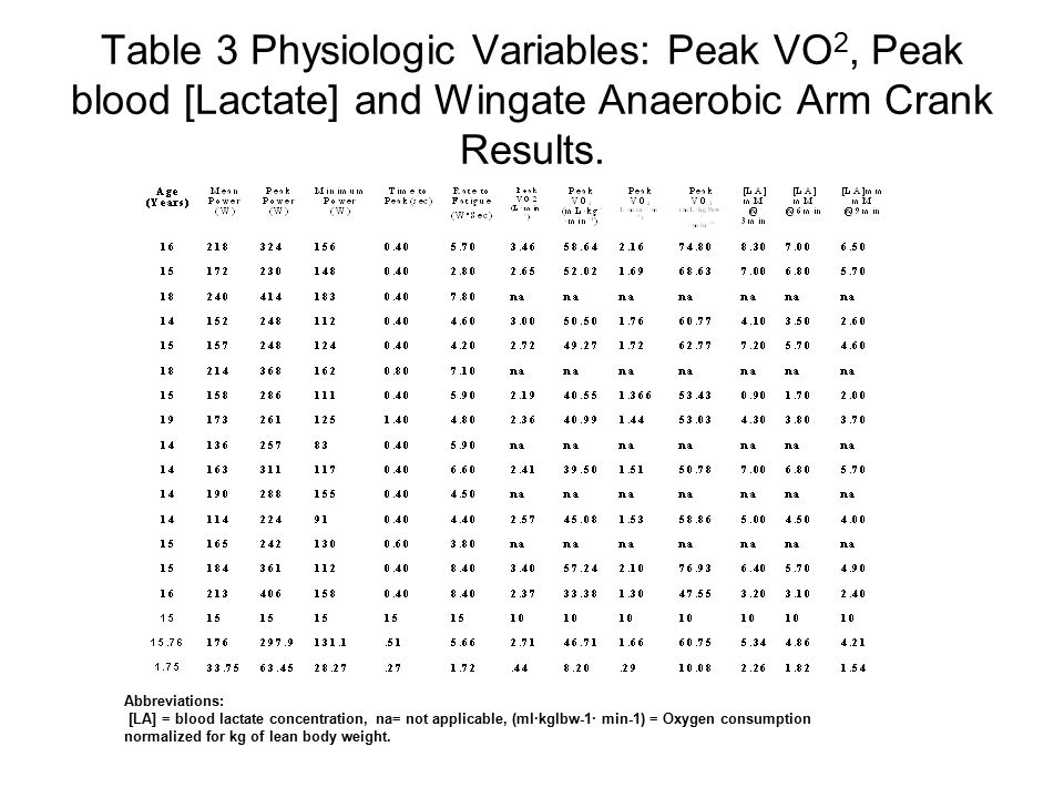 Table 3 Physiologic Variables: Peak VO 2, Peak blood [Lactate] and Wingate Anaerobic Arm Crank Results.