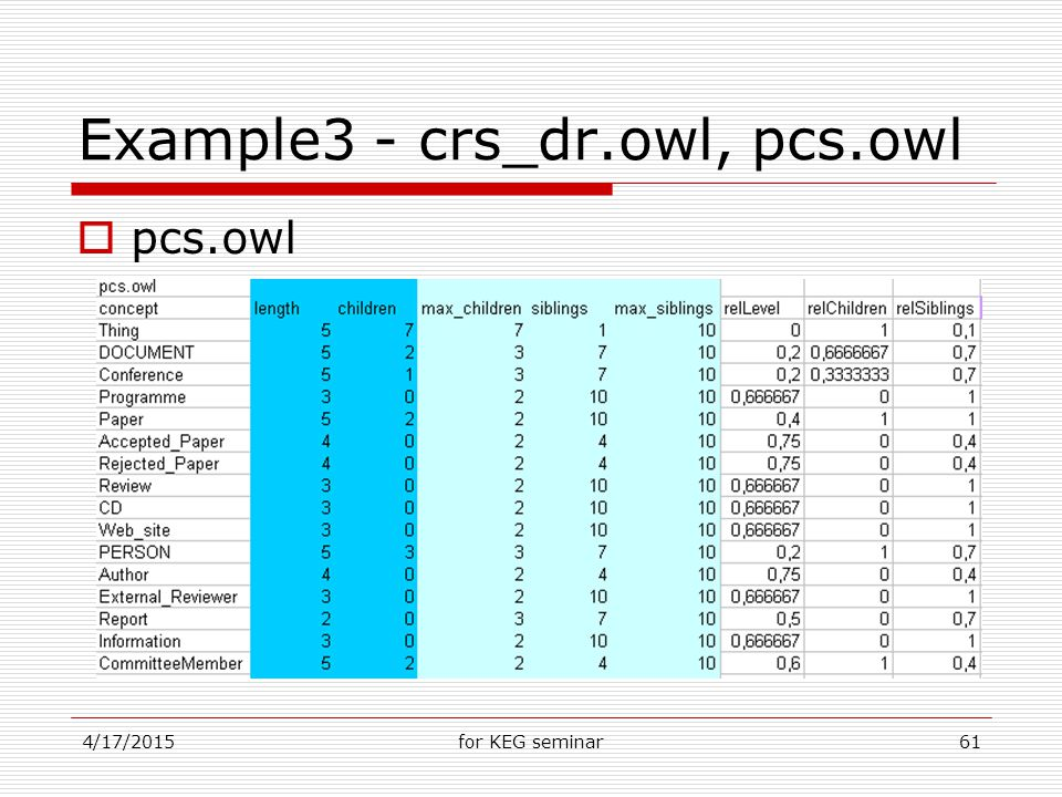 4/17/2015for KEG seminar61 Example3 - crs_dr.owl, pcs.owl  pcs.owl