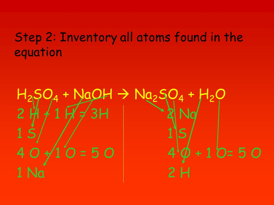 Step 2: Inventory all atoms found in the equation H 2 SO 4 + NaOH  Na 2 SO 4 + H 2 O 2 H + 1 H = 3H 2 Na 1 S 4 O + 1 O = 5 O 4 O + 1 O= 5 O 1 Na 2 H