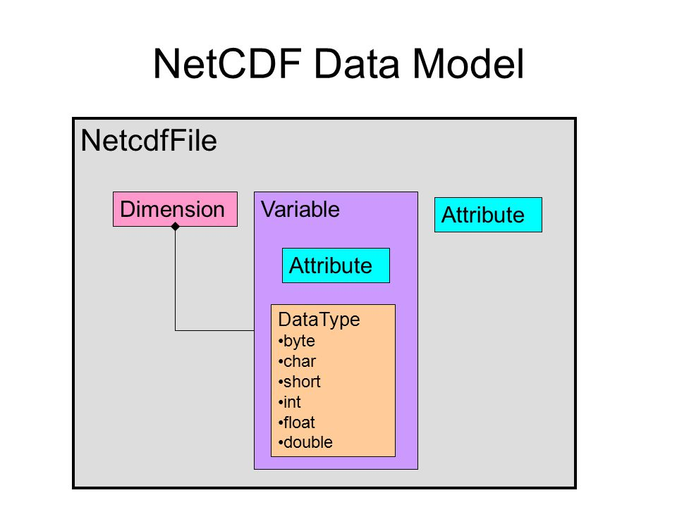 NetcdfFile NetCDF Data Model VariableDimension Attribute DataType byte char short int float double
