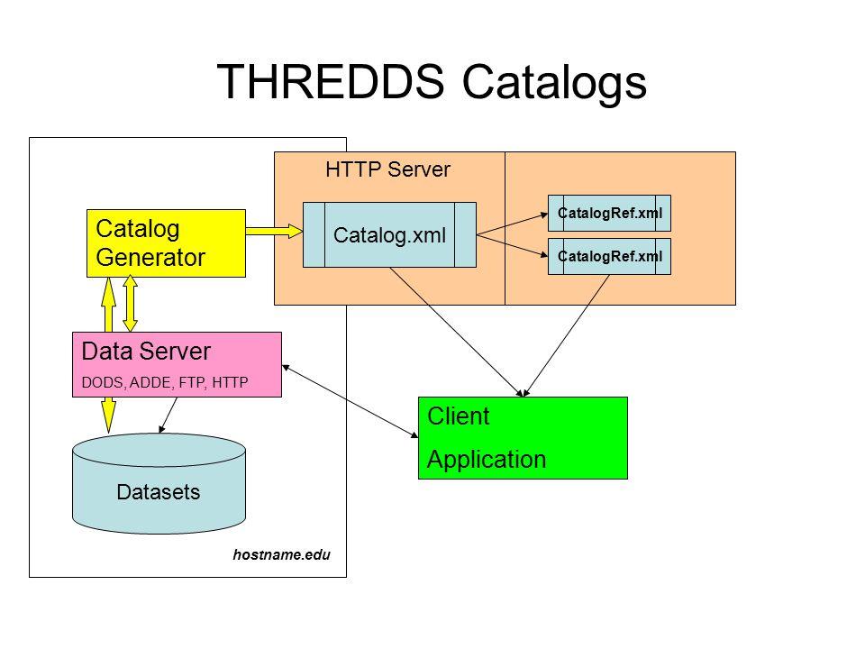 HTTP Server THREDDS Catalogs Client Application Datasets Catalog.xml hostname.edu Catalog Generator Data Server DODS, ADDE, FTP, HTTP CatalogRef.xml