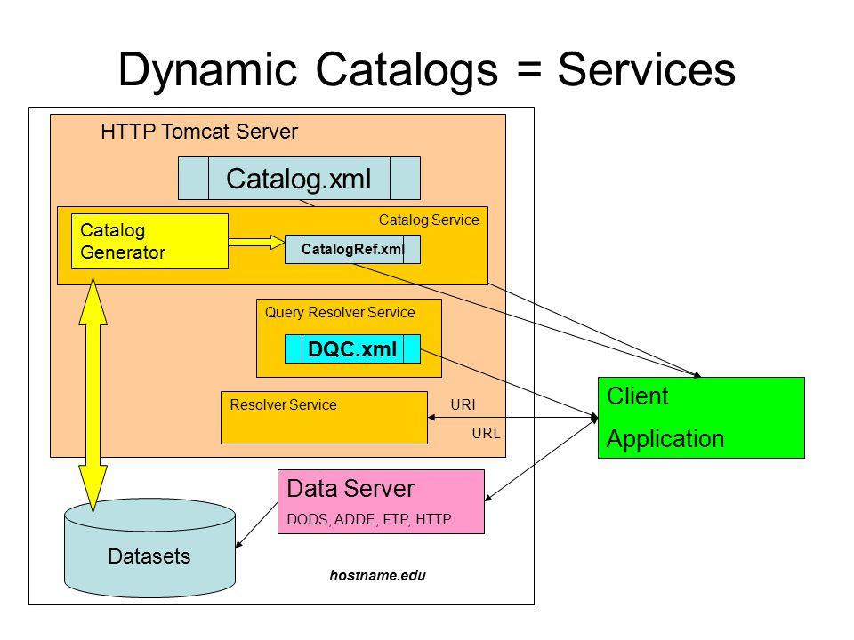 HTTP Tomcat Server Dynamic Catalogs = Services Client Application Datasets Catalog.xml hostname.edu Data Server DODS, ADDE, FTP, HTTP Query Resolver Service DQC.xml Catalog Service Catalog Generator CatalogRef.xml Resolver Service URI URL