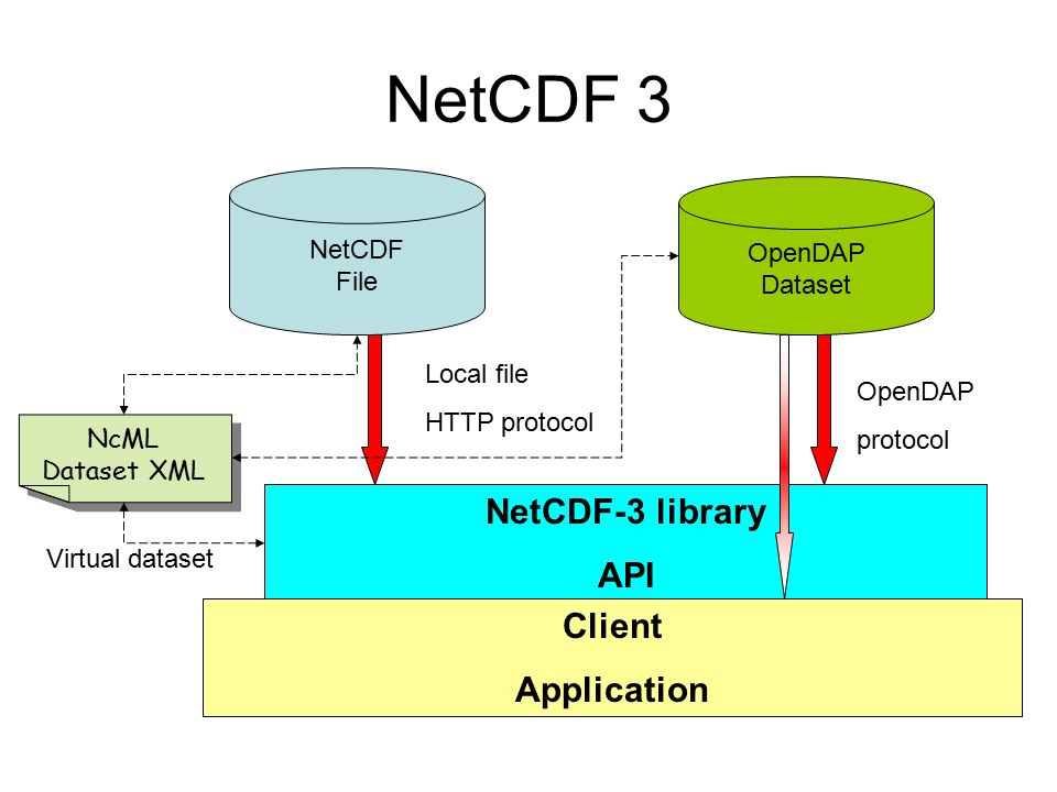 NetCDF 3 NetCDF File NetCDF-3 library API Local file HTTP protocol Client Application OpenDAP Dataset OpenDAP protocol NcML Dataset XML Virtual datase