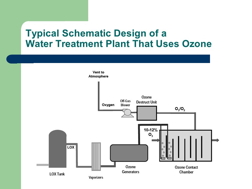 Typical Schematic Design of a Water Treatment Plant That Uses Ozone