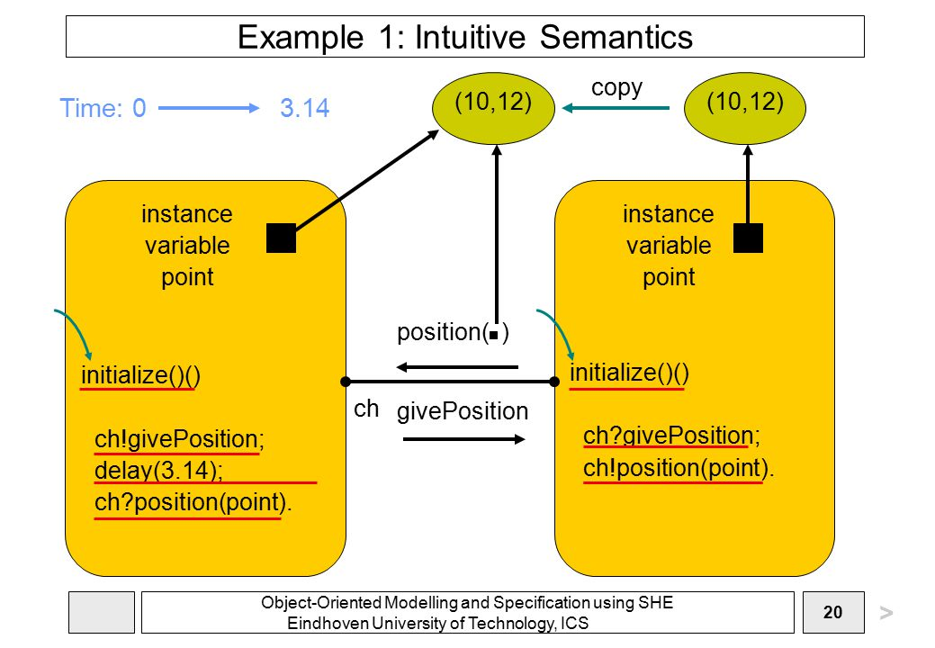 Object-Oriented Modelling and Specification using SHE Eindhoven University of Technology, ICS 20 Example 1: Intuitive Semantics initialize()() ch!givePosition; delay(3.14); ch?position(point).