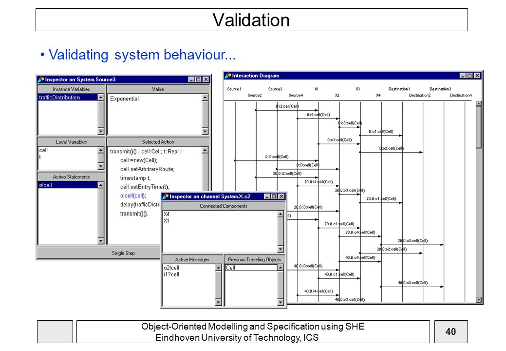 Object-Oriented Modelling and Specification using SHE Eindhoven University of Technology, ICS 40 Validation Validating system behaviour...