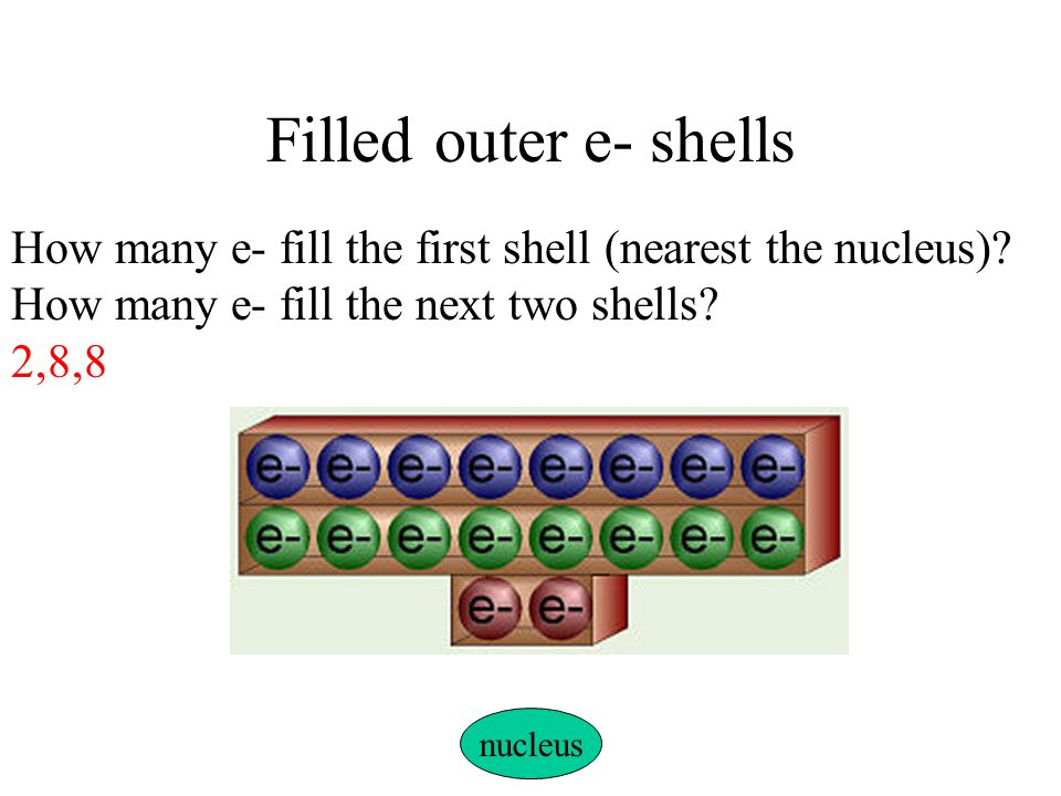 Filled outer e- shells How many e- fill the first shell (nearest the nucleus)? How many e- fill the next two shells? 2,8,8 nucleus