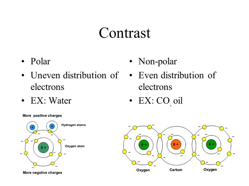 Contrast Polar Uneven distribution of electrons EX: Water Non-polar Even distribution of electrons EX: CO, oil