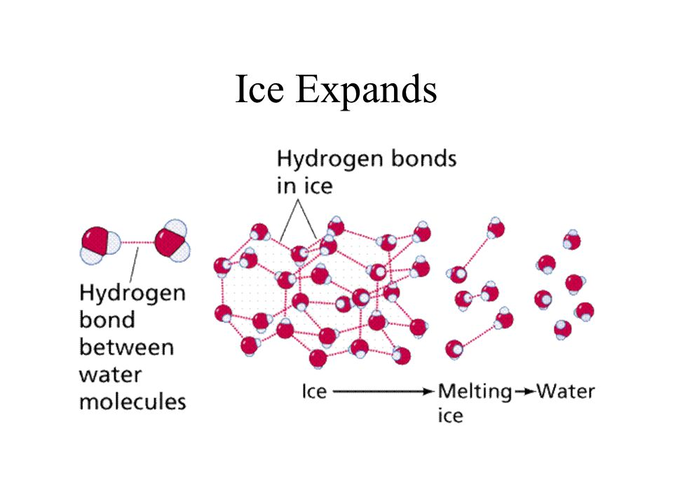 Ice Expands