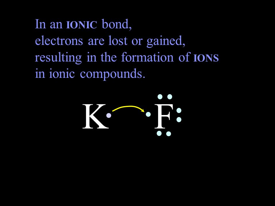 In an IONIC bond, electrons are lost or gained, resulting in the formation of IONS in ionic compounds.