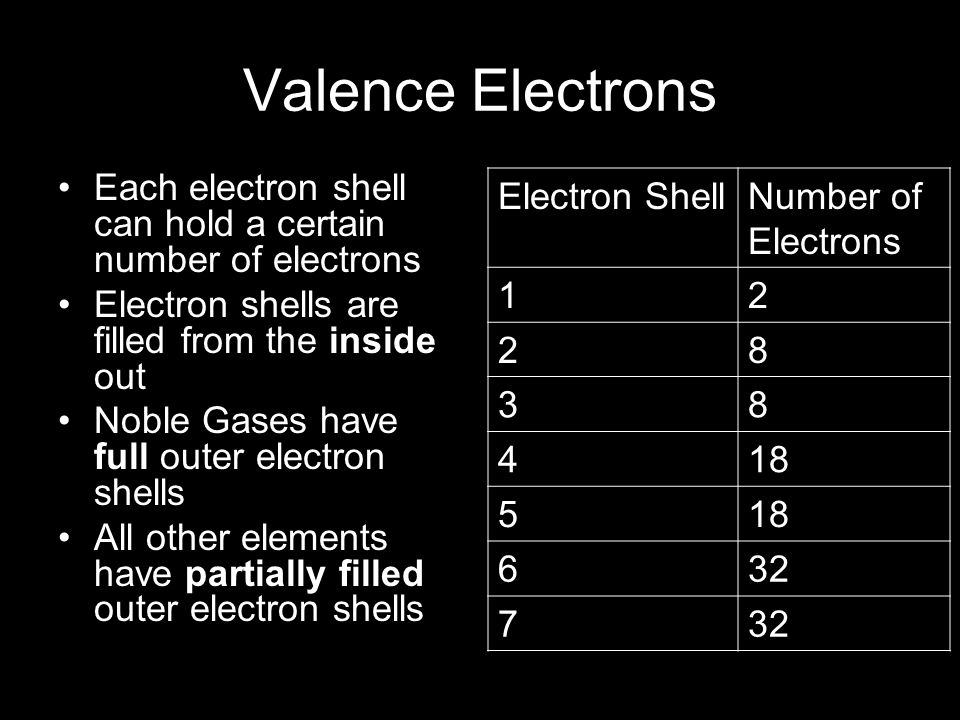 Valence Electrons The electrons in the outer most electron shell are called valence electrons The shell containing electrons that is furthest from the nucleus is called the valence shell The number of electron shells with electrons is the same as the period number