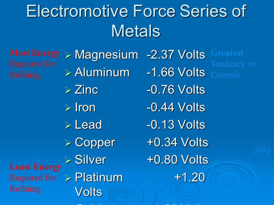 Electromotive Force Series of Metals  Magnesium-2.37 Volts  Aluminum-1.66 Volts  Zinc-0.76 Volts  Iron-0.44 Volts  Lead-0.13 Volts  Copper+0.34