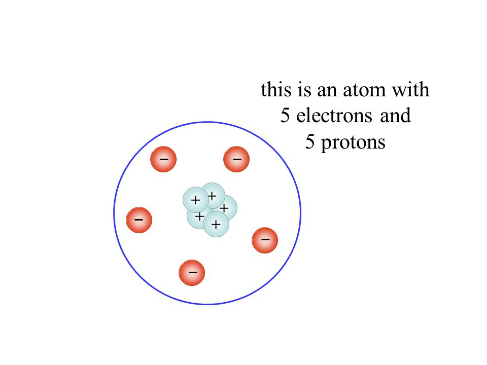 +++++ only electrons ( ) can be added or taken away