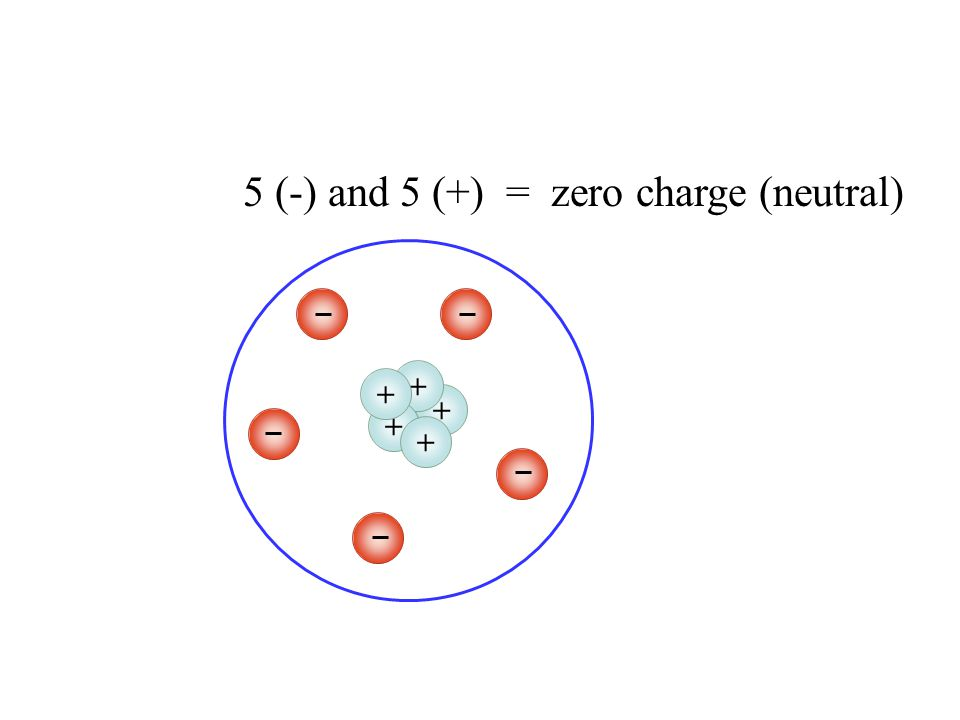 +++++ the atom is neutral net charge = zero