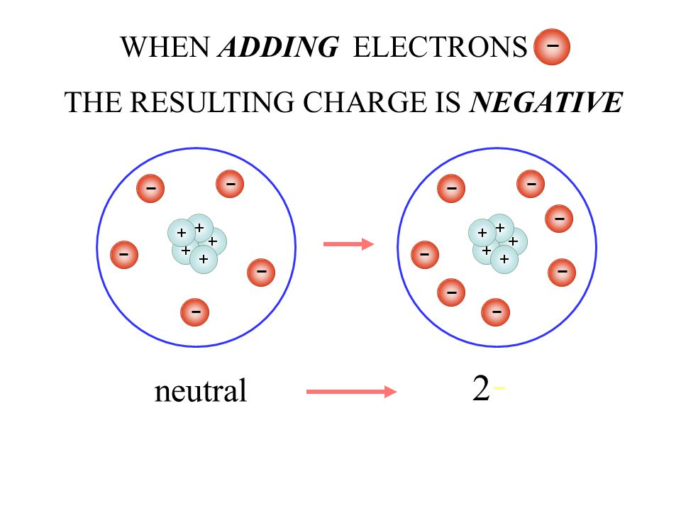THE RESULTING CHARGE IS NEGATIVE WHEN ADDING ELECTRONS