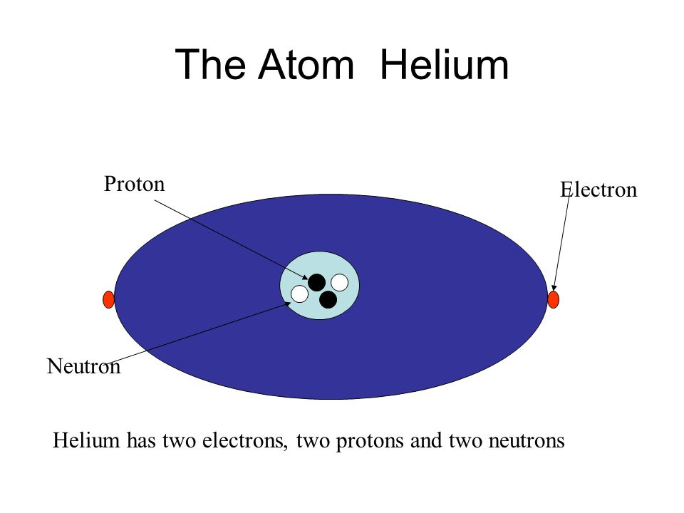 The Atom Hydrogen Proton Electron Hydrogen has one proton, one electron and NO neutrons