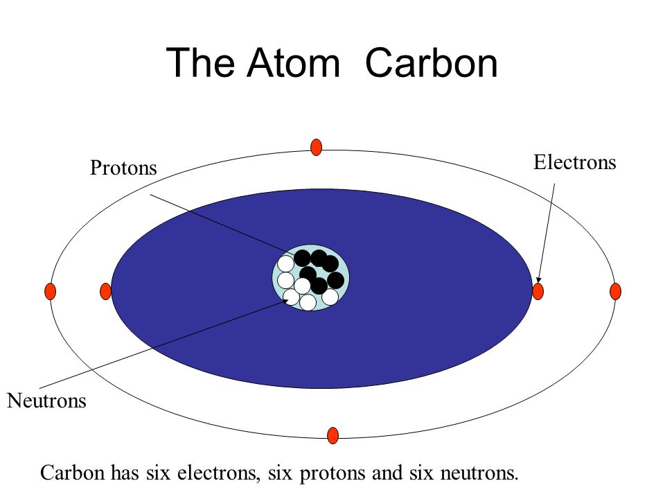 The Atom Helium Electron Proton Neutron Helium has two electrons, two protons and two neutrons