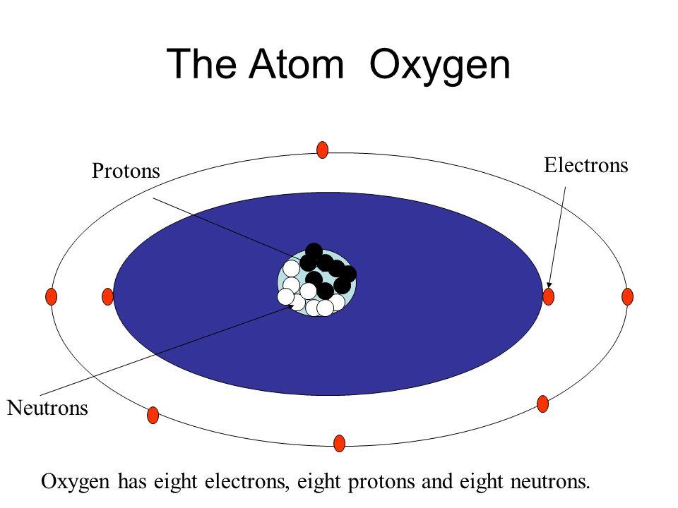 The Atom Nitrogen Protons Neutrons Electrons Nitrogen has seven electrons, seven protons and seven neutrons.