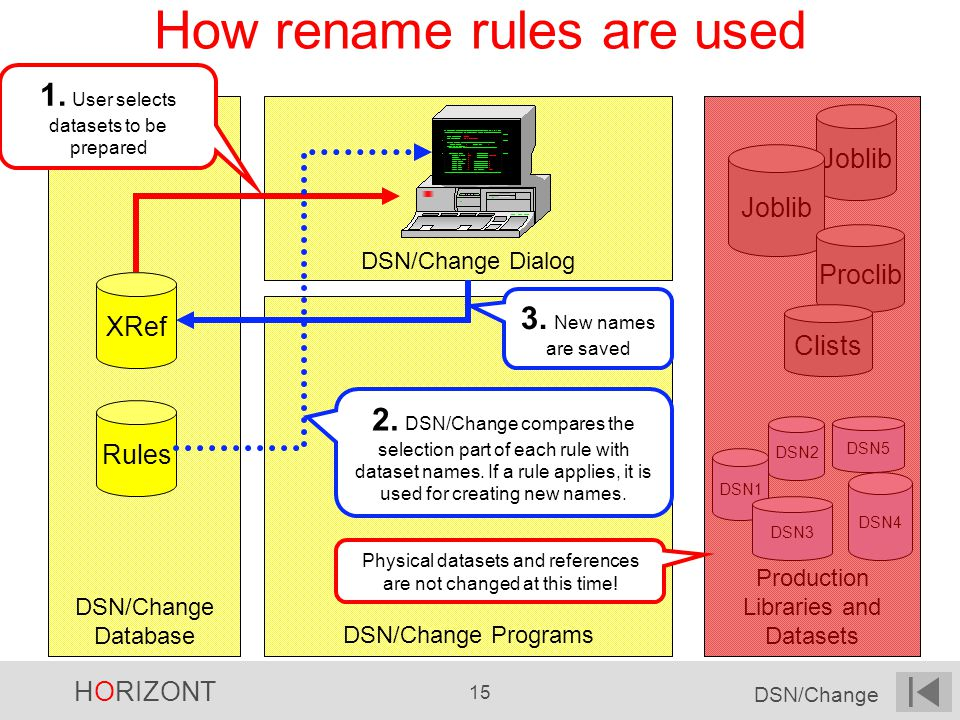 HORIZONT 15 DSN/Change DSN/Change Dialog Production Libraries and Datasets DSN/Change Programs DSN/Change Database How rename rules are used Joblib Proclib Clists DSN1 DSN2 DSN3 DSN4 DSN5 -- DSN/Change -------------------------------------- Row 1 to 2 of 2.--------------------- JCL Modification Method ---------------------.