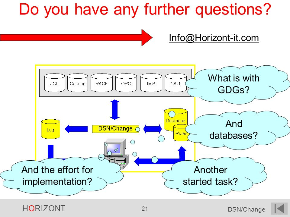 HORIZONT 21 DSN/Change Do you have any further questions.