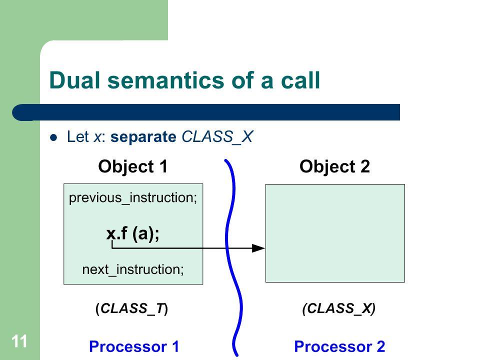 11 Dual semantics of a call Let x: separate CLASS_X
