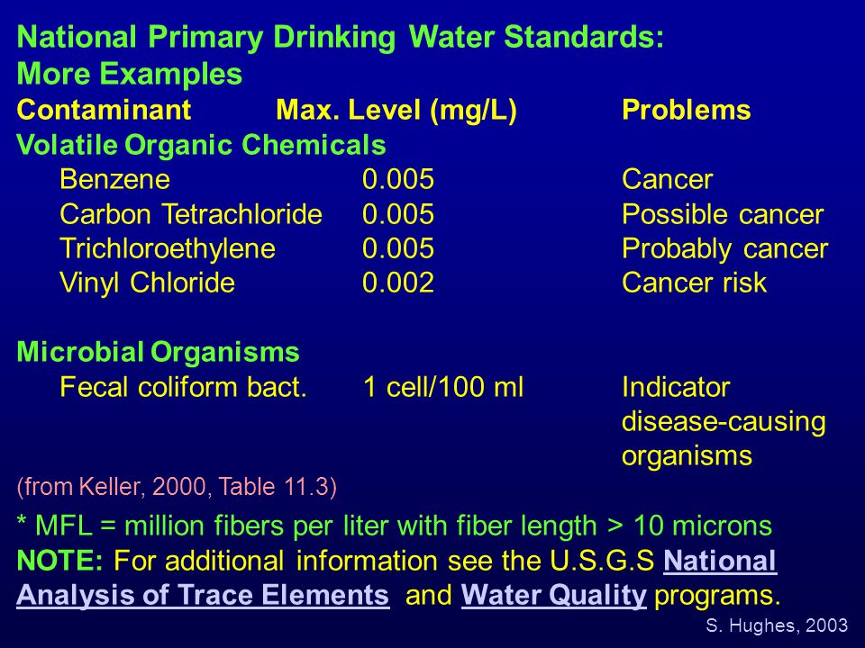 National Primary Drinking Water Standards: More Examples ContaminantMax. Level (mg/L)Problems Volatile Organic Chemicals Benzene0.005Cancer Carbon Tet