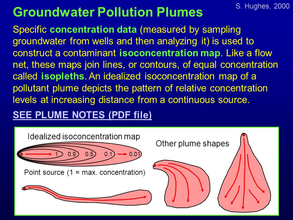 S. Hughes, 2000 Groundwater Pollution Plumes Specific concentration data (measured by sampling groundwater from wells and then analyzing it) is used t