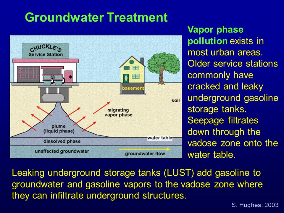 Leaking underground storage tanks (LUST) add gasoline to groundwater and gasoline vapors to the vadose zone where they can infiltrate underground stru