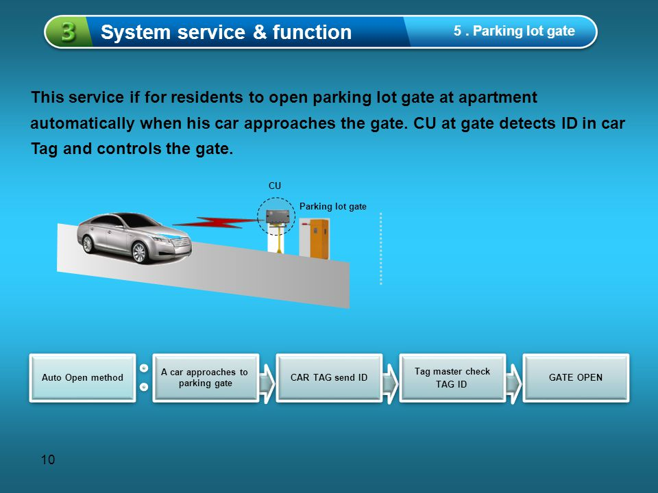 10 This service if for residents to open parking lot gate at apartment automatically when his car approaches the gate. CU at gate detects ID in car Ta