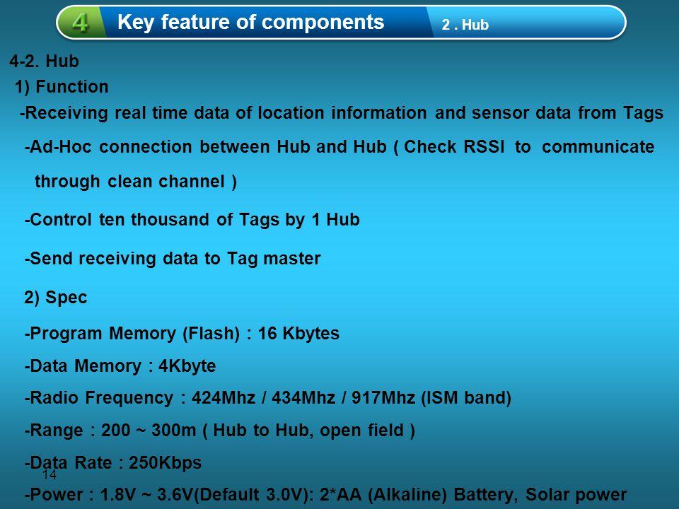 14 중제목을 입력하세요 1 Key feature of components 2.Hub 4-2.