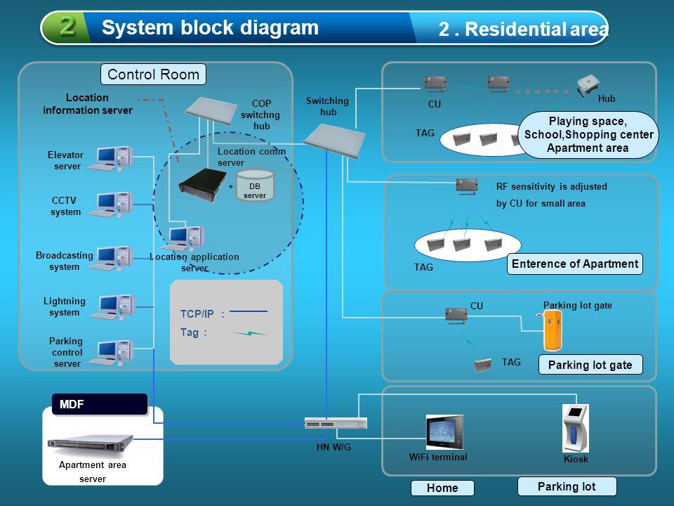 5 중제목을 입력하세요 1 System block diagram 2.
