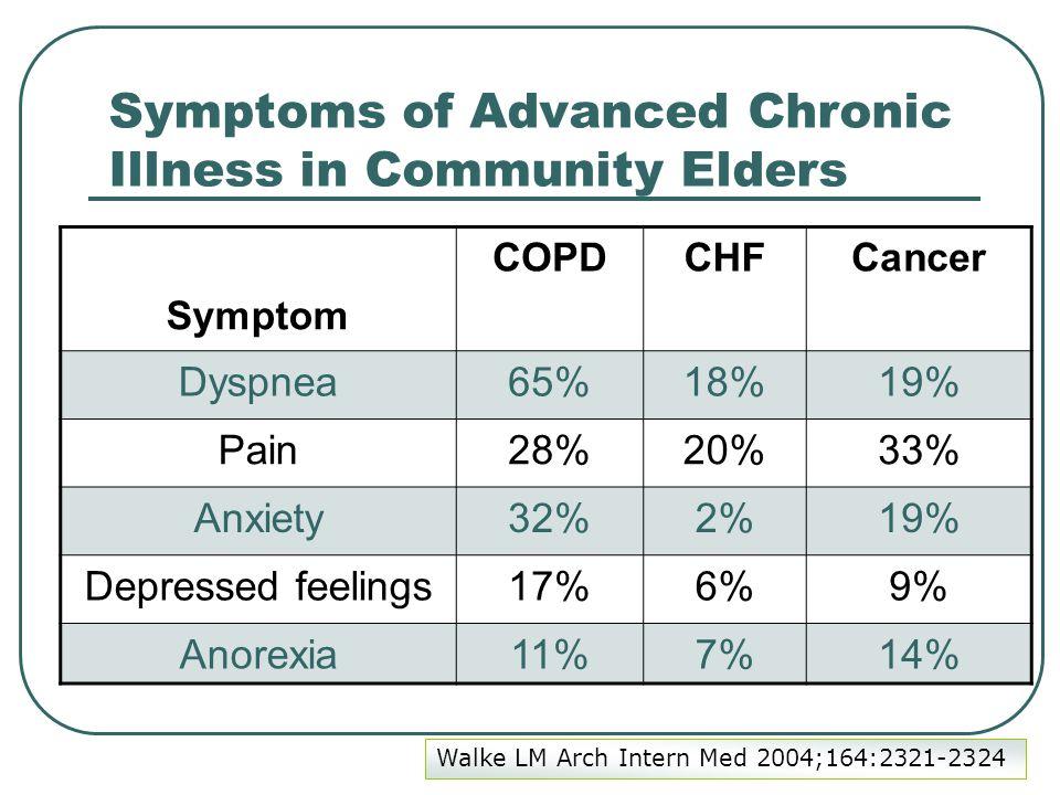 Symptoms of Advanced Chronic Illness in Community Elders COPDCHFCancer Symptom Dyspnea65%18%19% Pain28%20%33% Anxiety32%2%19% Depressed feelings17%6%9